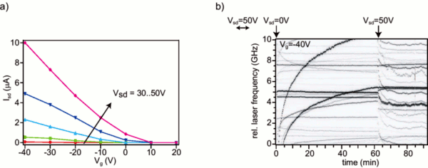 single molecules probe the effects of switching the source-drain voltage