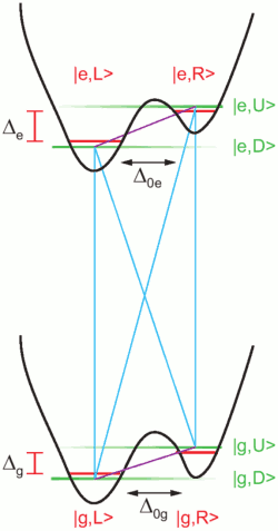 a four-level system consisting of an optical and a vibronic two-level system
