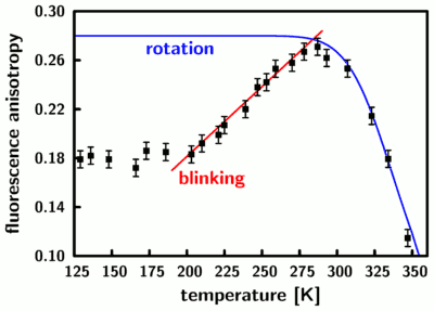 temperature-dependent fluorescence anisotropy of rhodamine 6G in glycerol