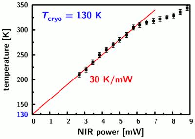 temperature versus power of the heating beam