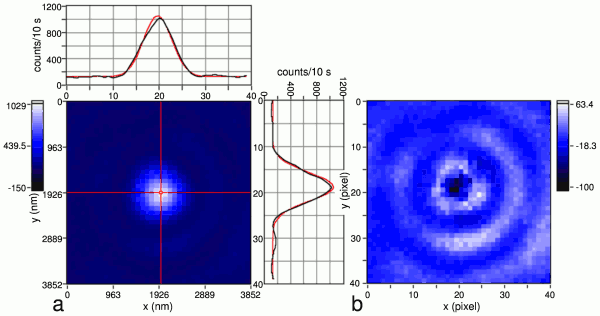 diffraction-limited fluorescence image of a single DBATT molecule in spincoated HDPE