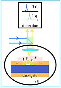 Schematic principle of the technique